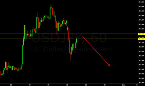USDJPY: USD JPY look for reason to SELL at this level
