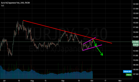EURJPY: wait for sell