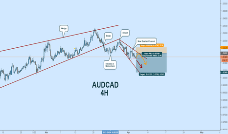 AUDCAD: Momentum Change in Aussie:  Potential Short Opportunity