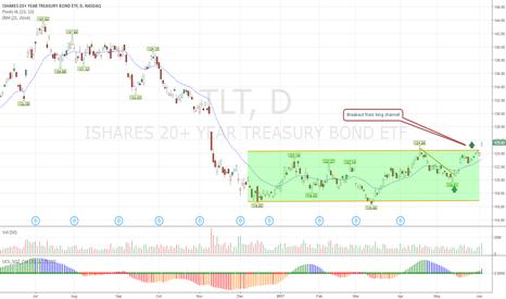 TLT: Channel breakout TLT