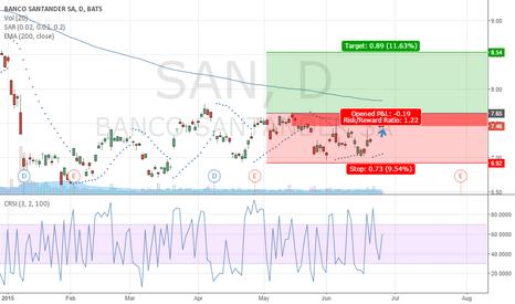 SAN: opcion sobre el banco santander