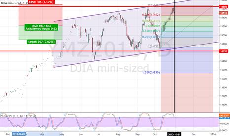 YMZ2013: DJIA Reverse