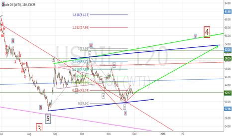 USOIL: long to target 52 level before turning to down to reach 25