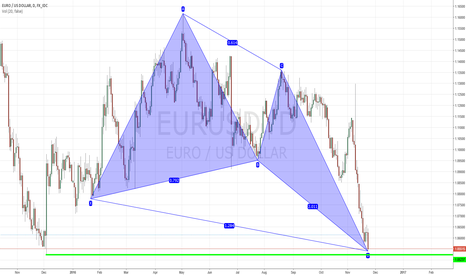 EURUSD: Daily ButterFly on Dbl Bot