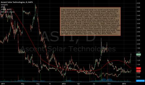 """ASTI: SOLAR """"A Bull with Horns""""."""