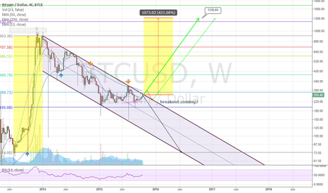 BTCUSD: Uptrend breaktout from flag?