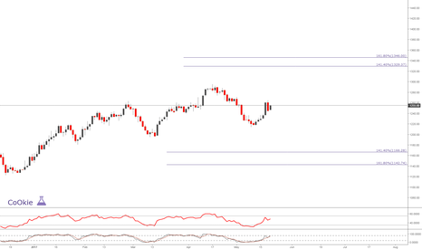 """XAUUSD: GOLD """"For Educational Purposes Only"""" .... CoOkiess"""