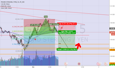 GBPJPY: Hns for GJ M15