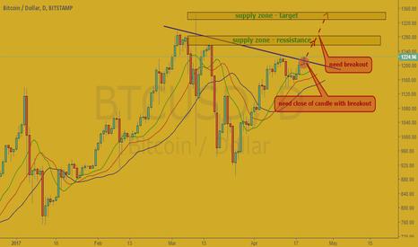 BTCUSD: BTC/USD (Bitcoin/USDollar)