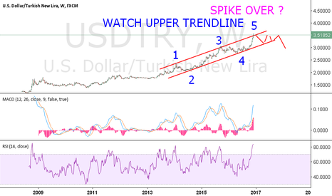USDTRY: Long term my view. IT came to upper band. amazing.