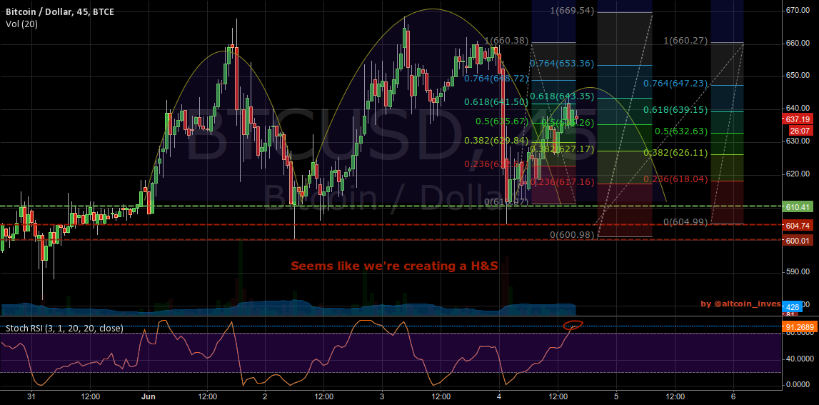 H&S formation in a middle-term uptrend and a longterm downtrend