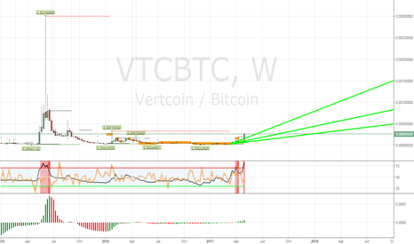 VTCBTC: 2017-05-08 VTCBTC