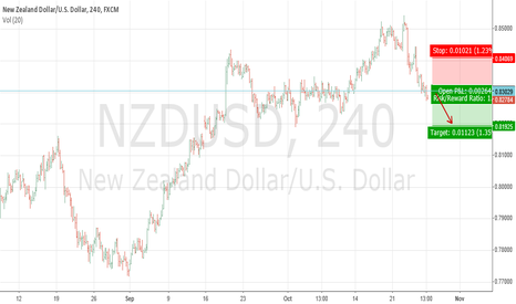 NZDUSD: short @NZDUSD