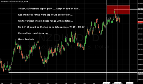 NZDUSD: NZDUSD Possible top in play keep watch!