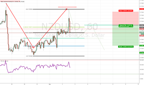 NZDUSD: JUST A THING I AM WATCHING GUYS, COULD HAPPEN, COULD NOT.