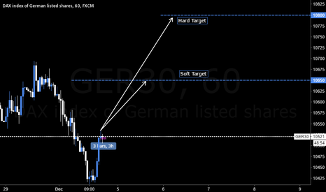GER30: DAX Next Week 5/12/2016