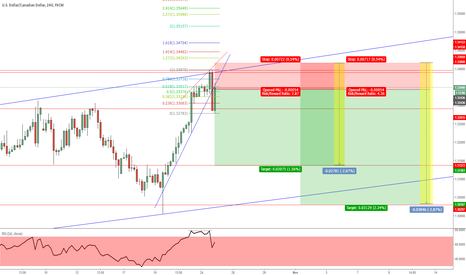 USDCAD: (USDCAD) - 4hrs - Speculation