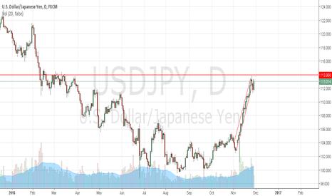 USDJPY: Short USDJPY,  Pair's trend reversal about to happen soon.