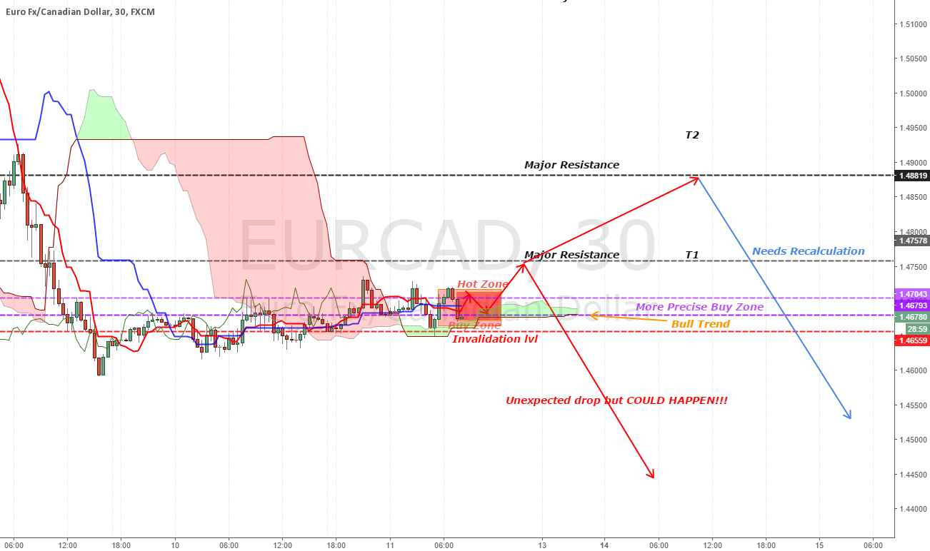 [EURCAD][UPDATE] Looking for few more pips before the drop?