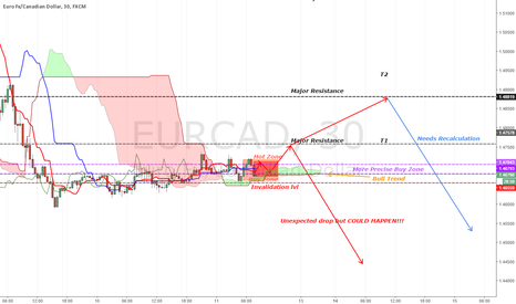 EURCAD: [EURCAD][UPDATE] Looking for few more pips before the drop?