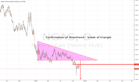 NGAS: Natural Gas - longterm view