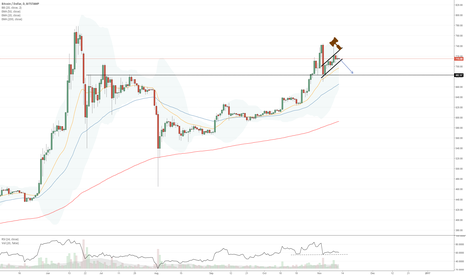 BTCUSD: Maybe back to test $682 worst case scenario?