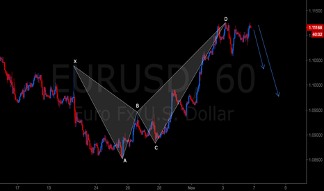 EURUSD: Bearish Crab on EURUSD