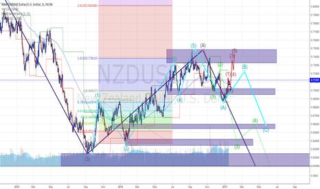 NZDUSD: Lets play NU TRAIL