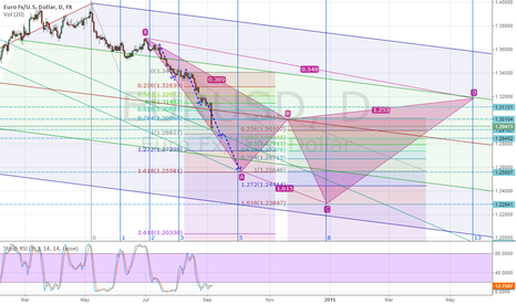 EURUSD: My End of the Year Outlook for EURUSD Half way to Final Target