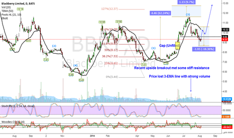 BBRY: Intermediate Cycle Projection $12.85