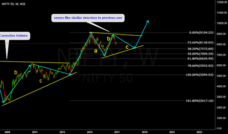 NIFTY: Nifty 50 Weekly correction
