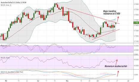 AUDUSD: AUD/USD up on renewed optimism, go long on breakout above 0.7450