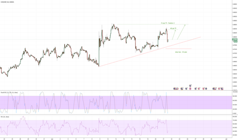 EURGBP: Long based on several variables