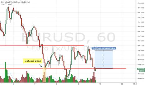 EURUSD: Possible euro rebound