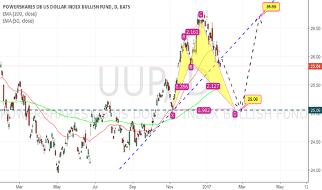 UUP: UPP buying opportunity coming soon.
