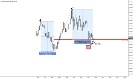 EURUSD: EURUSD - At Long Term Symmetrical Low