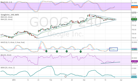 GOOG: Google Break out