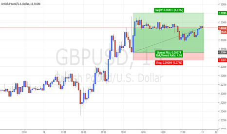 GBPUSD: A visible trend