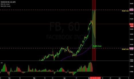 FB: Earnings trade on Facebook (Strangle)