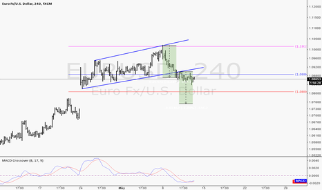 EURUSD: range break + Gap