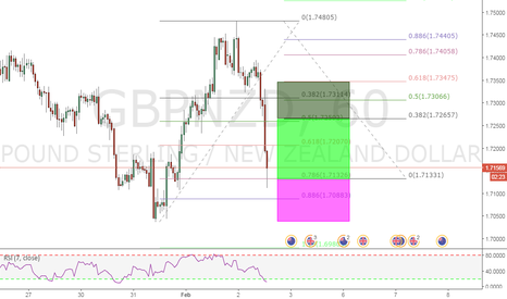GBPNZD: 786 TRADE