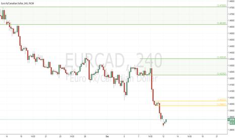 EURCAD: Potential Short on H4 TF