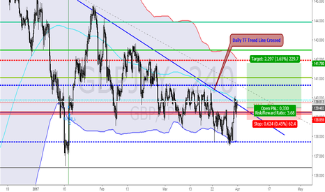 GBPJPY: GBPJPY BUY SETUP 4hr TF