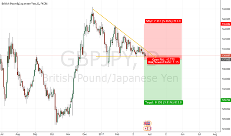 GBPJPY: GBPJPY is bout to DROP!!