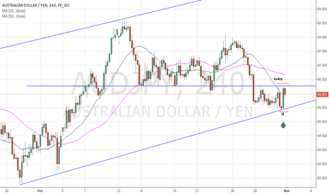 AUDJPY: A Candles formation readable on Trend Line