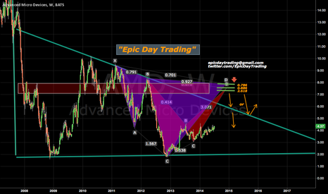 AMD: Potential break out on Advanced Micro Devices $AMD