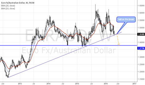 EURAUD: Will the price break the long term trend line?