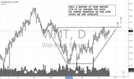WMT: $WMT WMT $78.20 BREAKOUT?