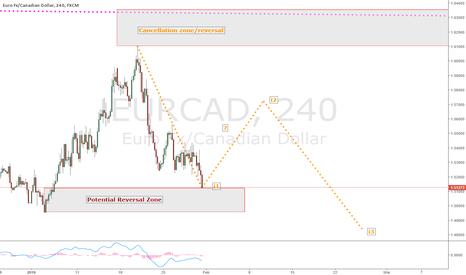 "EURCAD: EURCAD SWA""Analysis, mid term reversal possible"