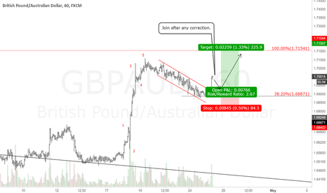 GBPAUD: GBPAUD 1H Chart.Short term buy setup